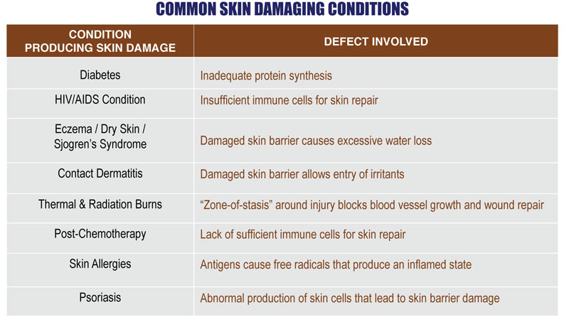 Skin Damaging Conditions